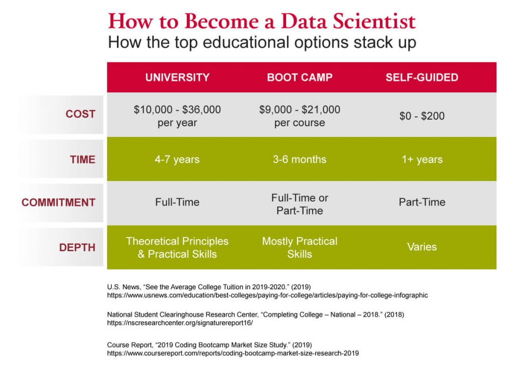 A graph showing how the top educational options for data scientists compare to one another.