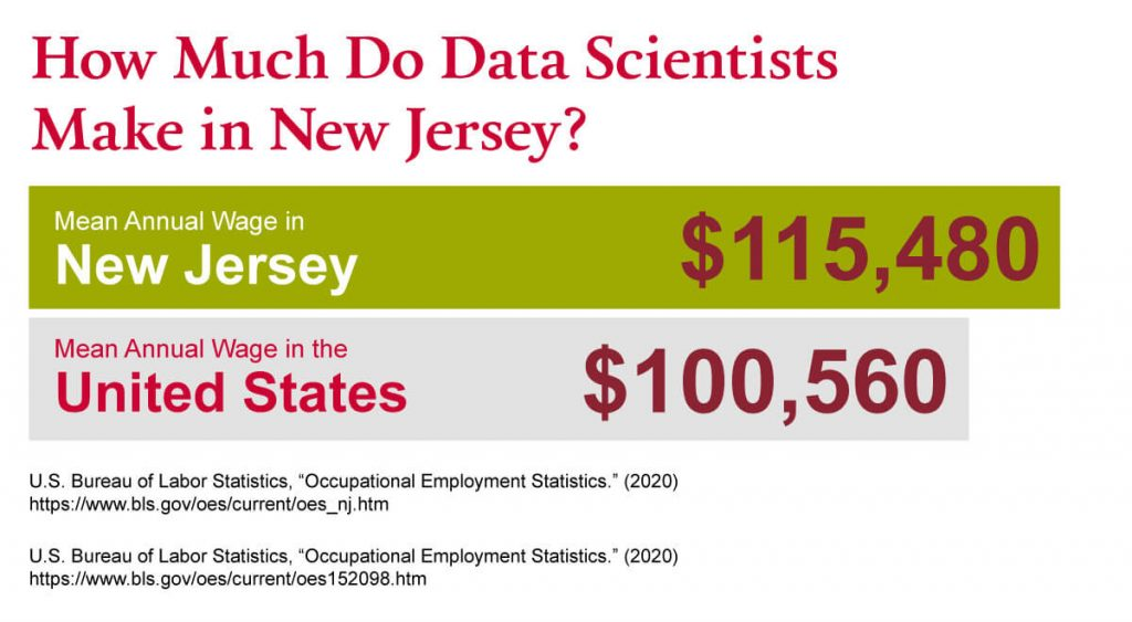 A graph showing how much data scientists make in New Jersey compared to the national average.