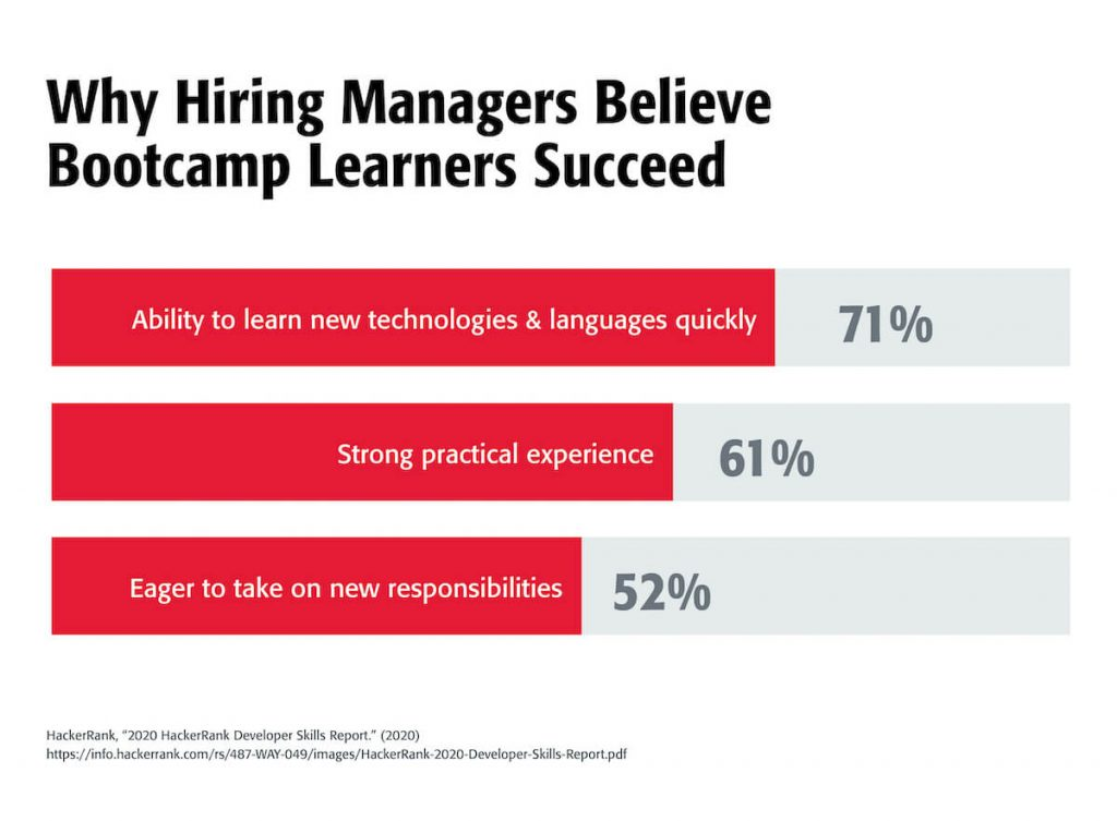 Statistics that show what hiring managers think of bootcamp learners.