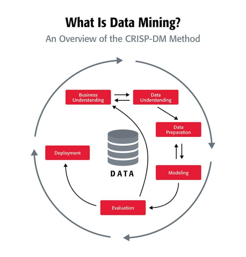 A graph that shows what data mining is according to the CRISP-DM method.